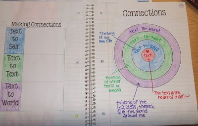 Making Connections FREE from The Curriculum Corner http://ramblingsofa5thgradeteacher.blogspot.com/2012/10/making-connections.html#comment-form